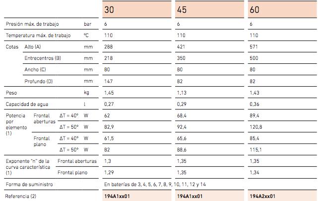 Radiador de Agua Baxi Dubal en 30/45/60